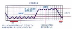正常な基礎体温
